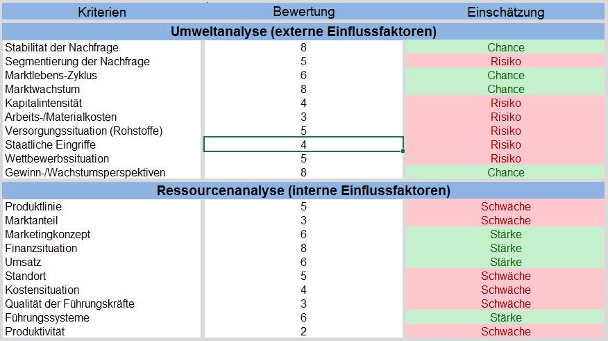 Erfassung der Daten für die SWOT-Analyse am Beispiel der Limo AG