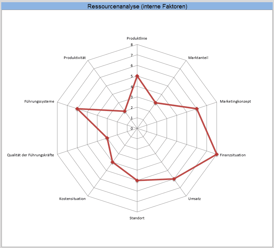 Auswertung der internen Faktoren anhand der eingegebenen Beispiel-Daten.