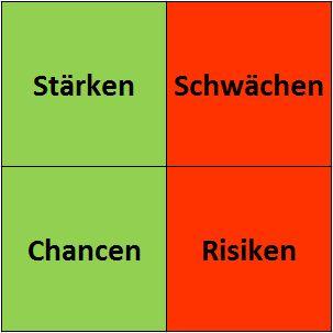 Darstellung der SWOT-Analyse Matrix