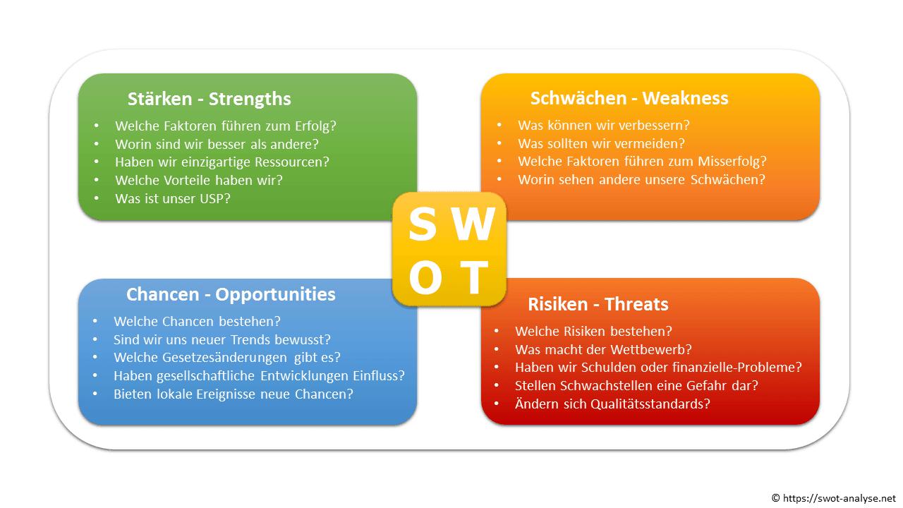 Mit der SWOT-Analyse entdecken Sie Ihre Stärken, Schwächen, Chancen und Risiken.
