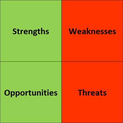 SWOT-Analysis - Strengths – Weaknesses – Opportunities – Threats
